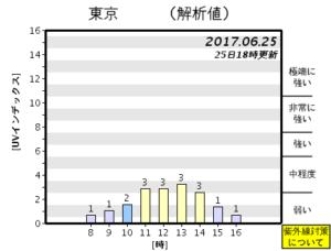 紫外線時間ごと解析図(気象庁20170625)